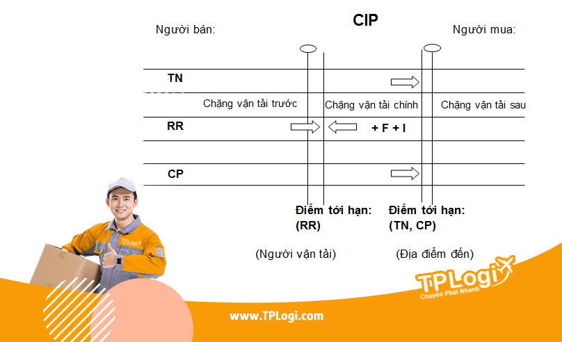 CIP - incoterms 2010