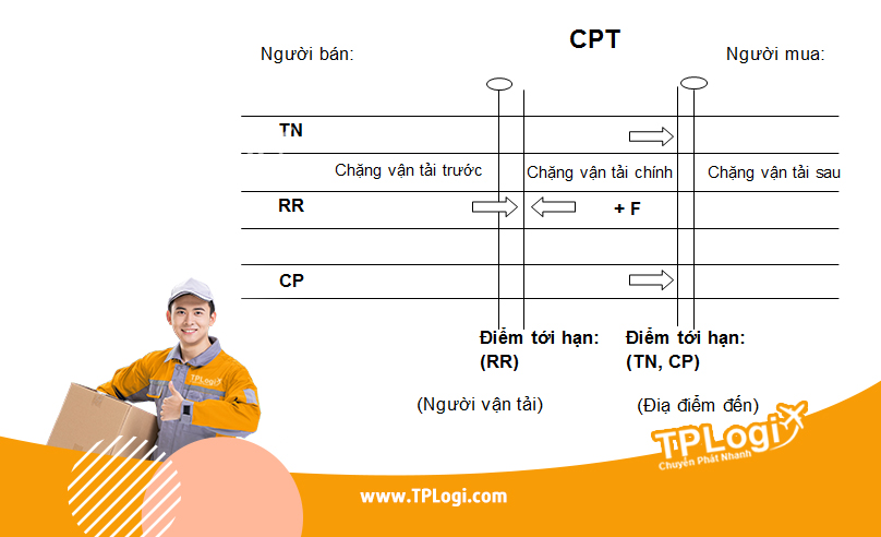 cpt - incoterms 2010
