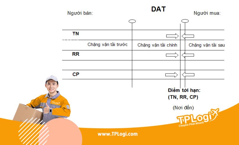 dat - incoterms 2010