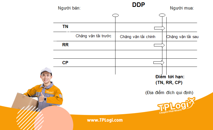 ddp - incoterms 2010